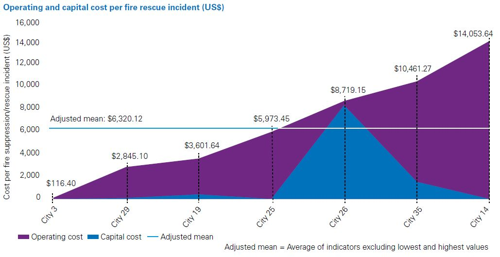 Operating and capital cost per fire rescue incident