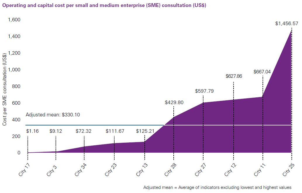 Operating and capital cost per small and medium enterprise (SME) consultation