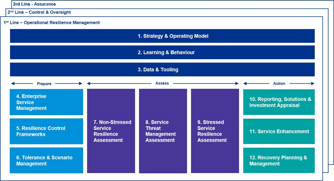 Operational resilience management, table
