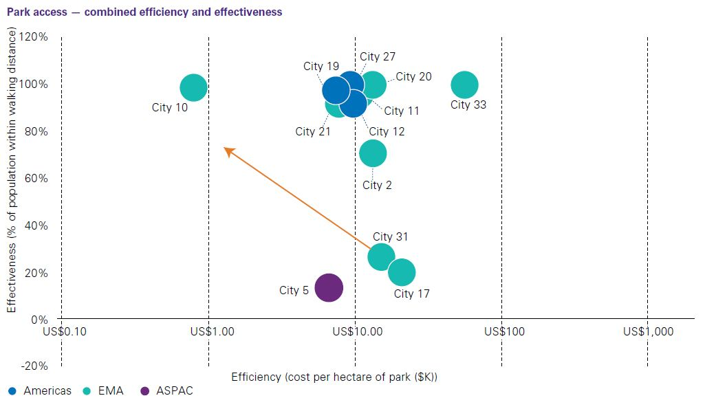Park access - combined efficiency and effectiveness