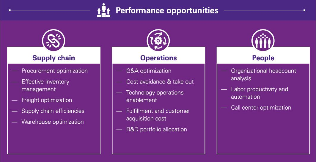 Performance opportunities - Infographic chart