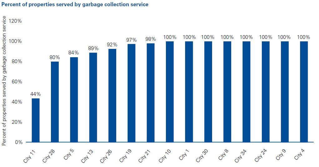 Percent of properties served by garbage collection service