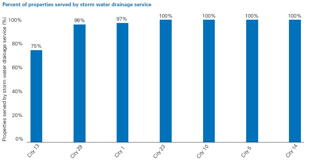 Percent of properties served by storm water drainage service