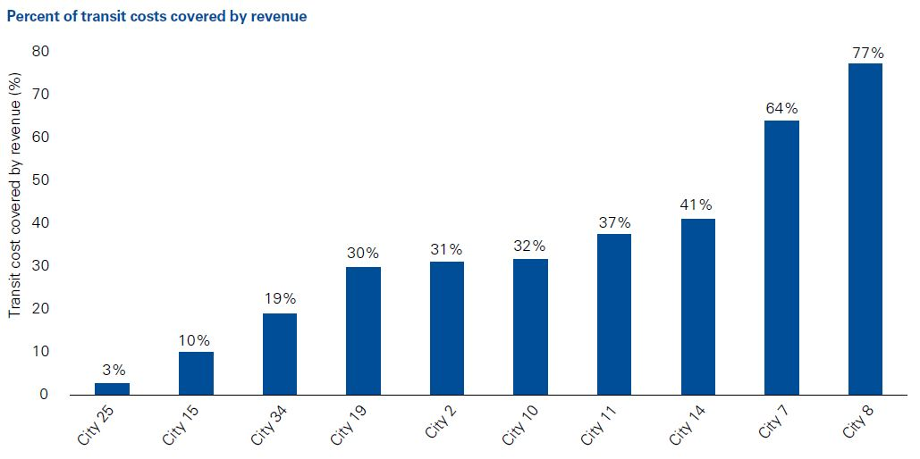 Percent transit costs covered by revenue