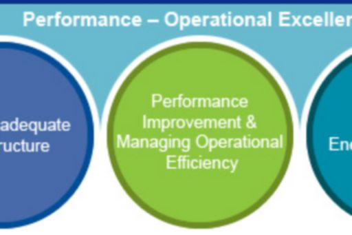 Performance Operational Excellence
