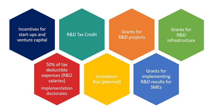 Elements of the system for promoting innovation in Poland