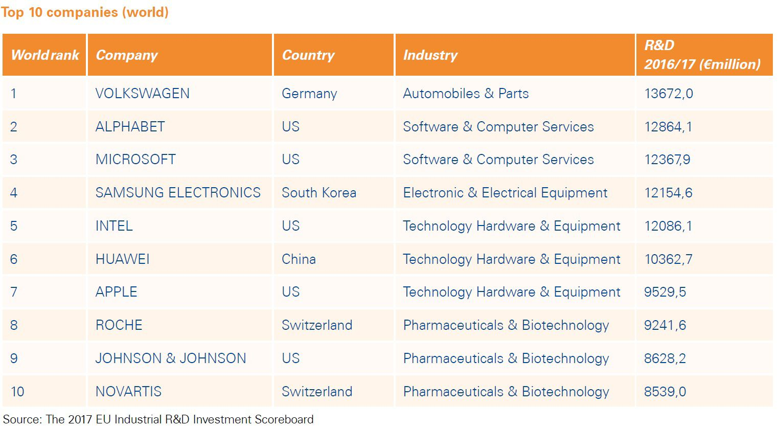 Table of Top 10 companies in the World R&D sector