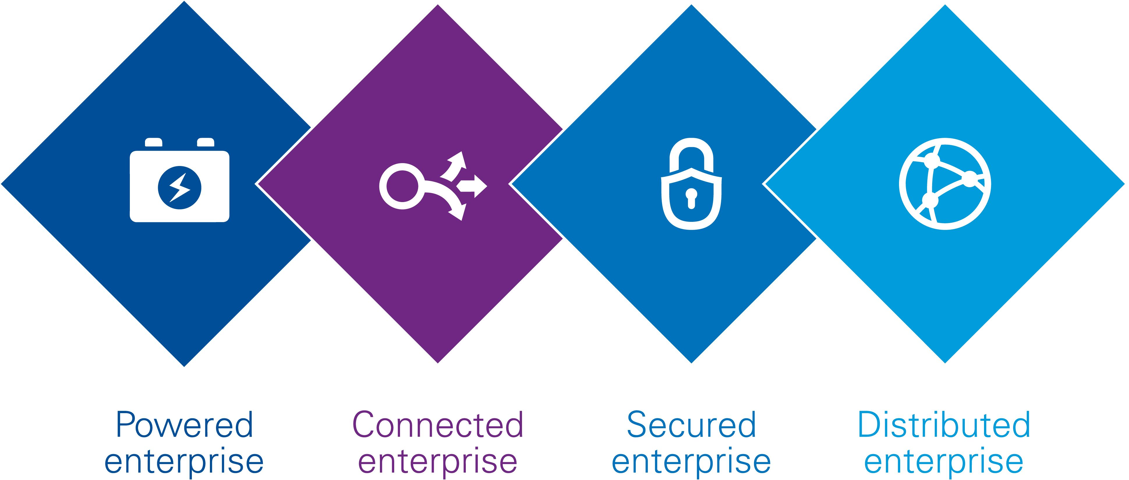 Powered, connected, secured and distributed enterprise infographic