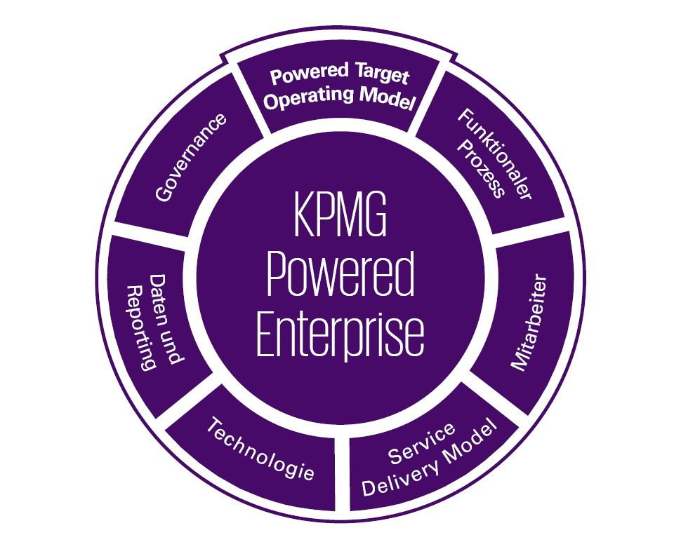 KPMG Powered Enterprise