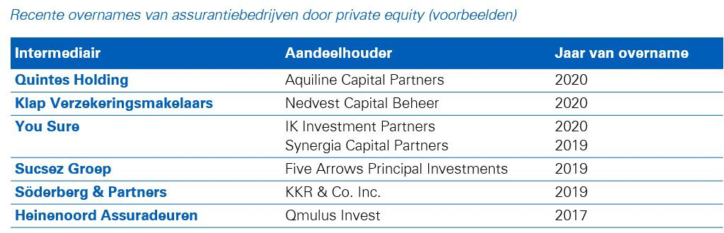 Private equity graph