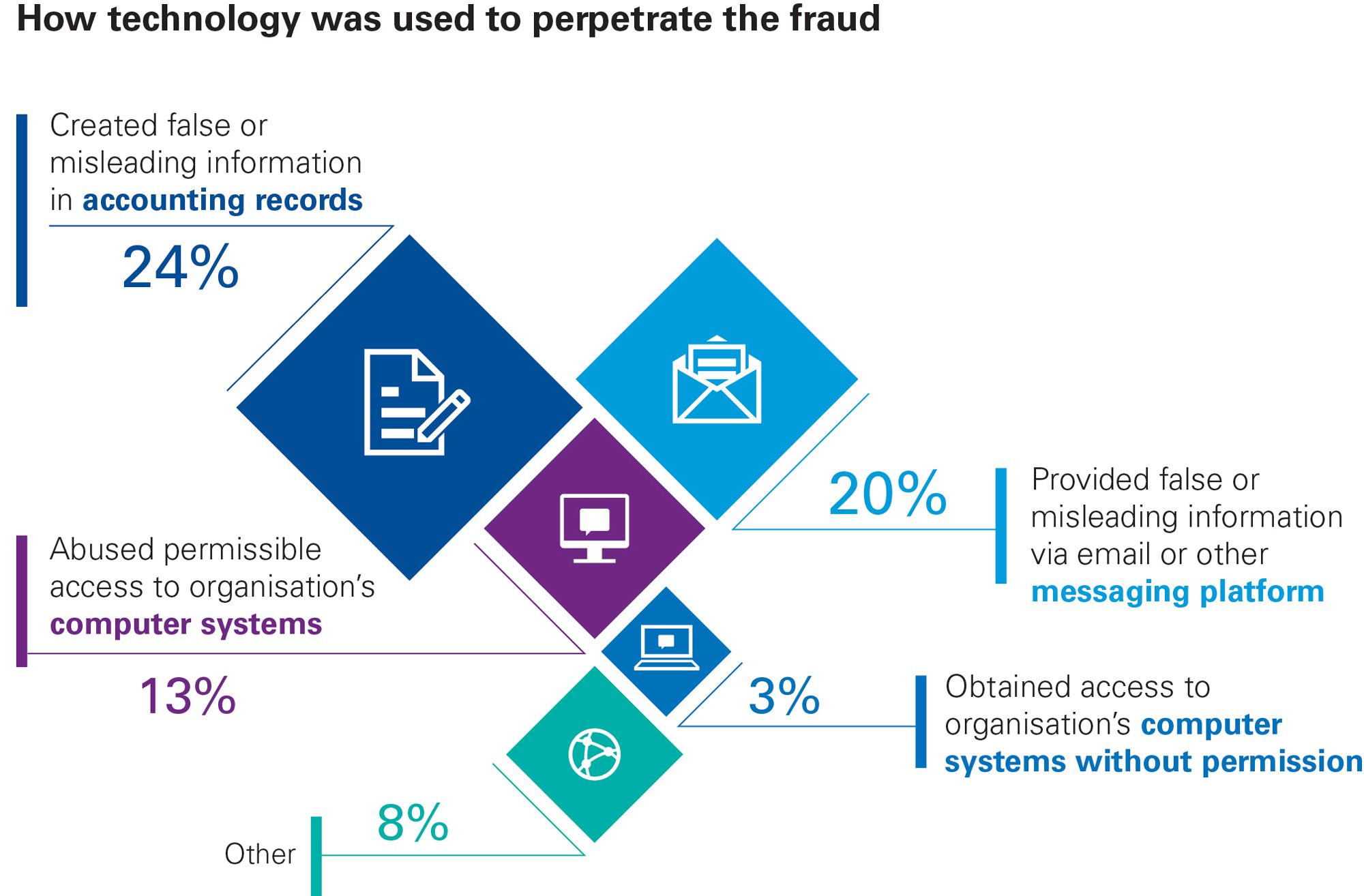 Profiles of the fraudster infographic