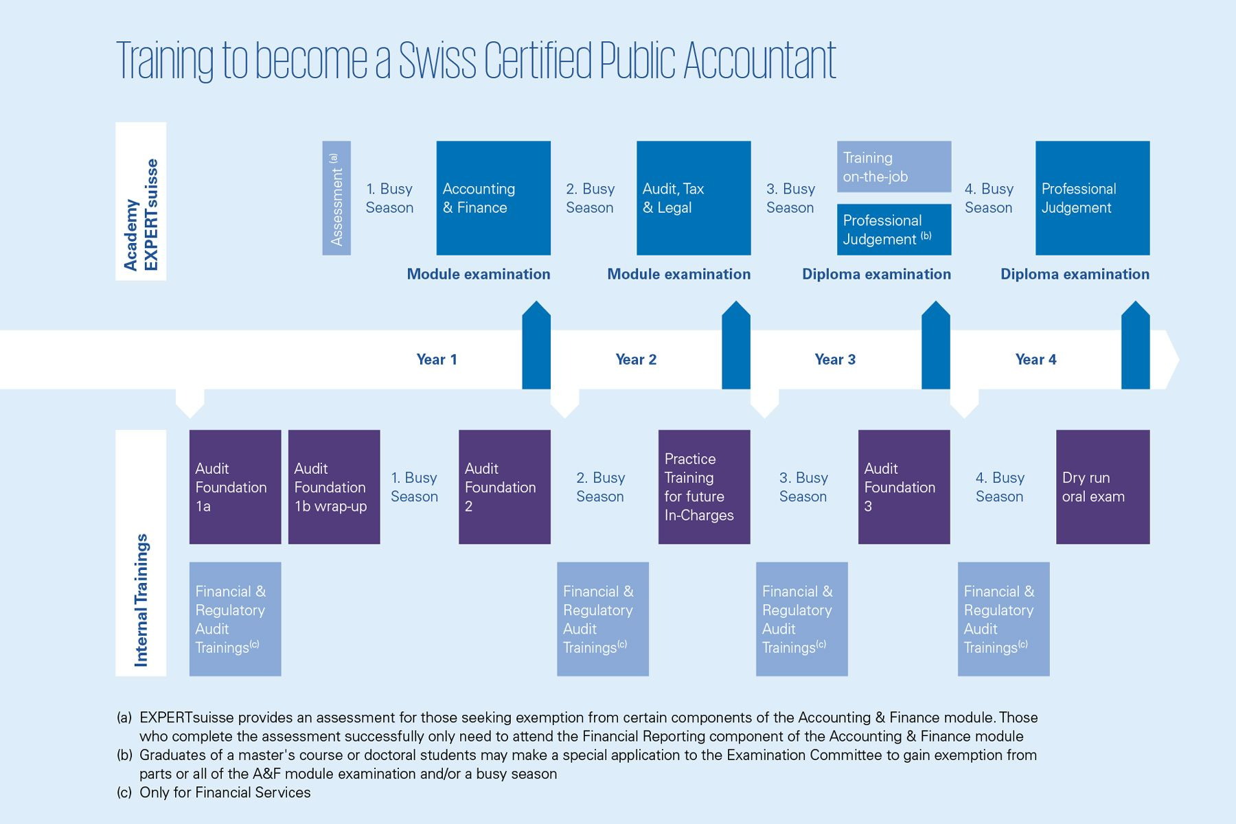 Become a Public Accountant at KPMG