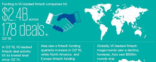 The Pulse of Fintech - Infographic - Q3'16