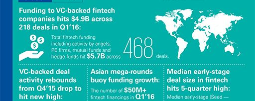 The Pulse of Fintech - Infographic