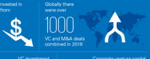 The Pulse of Fintech - Q4 2016 infographic