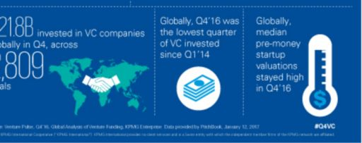Q4'16 Venture Pulse infographic - Global