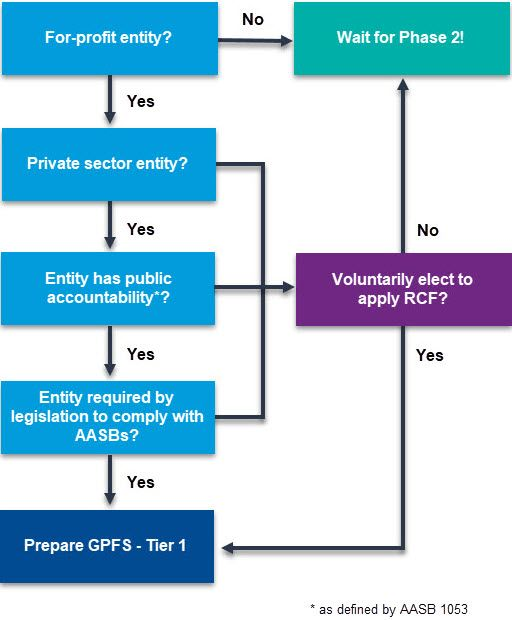 Conceptual Framework for Financial Reporting applicability