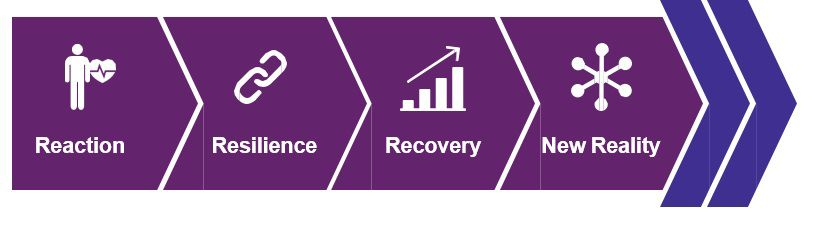Reaction resilience recovery