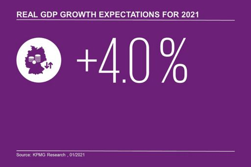 GDP expectations 2021