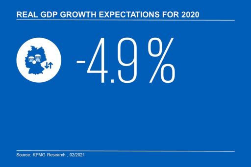 GDP expectations 2020
