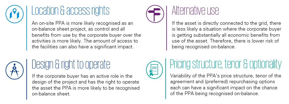 Elements impacting accounting treatment of corporate PPAs