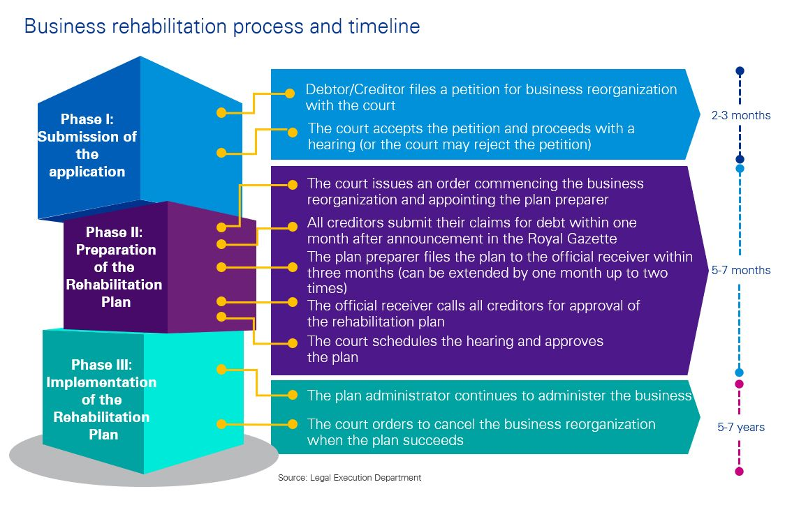 Business rehabilitation process and timeline