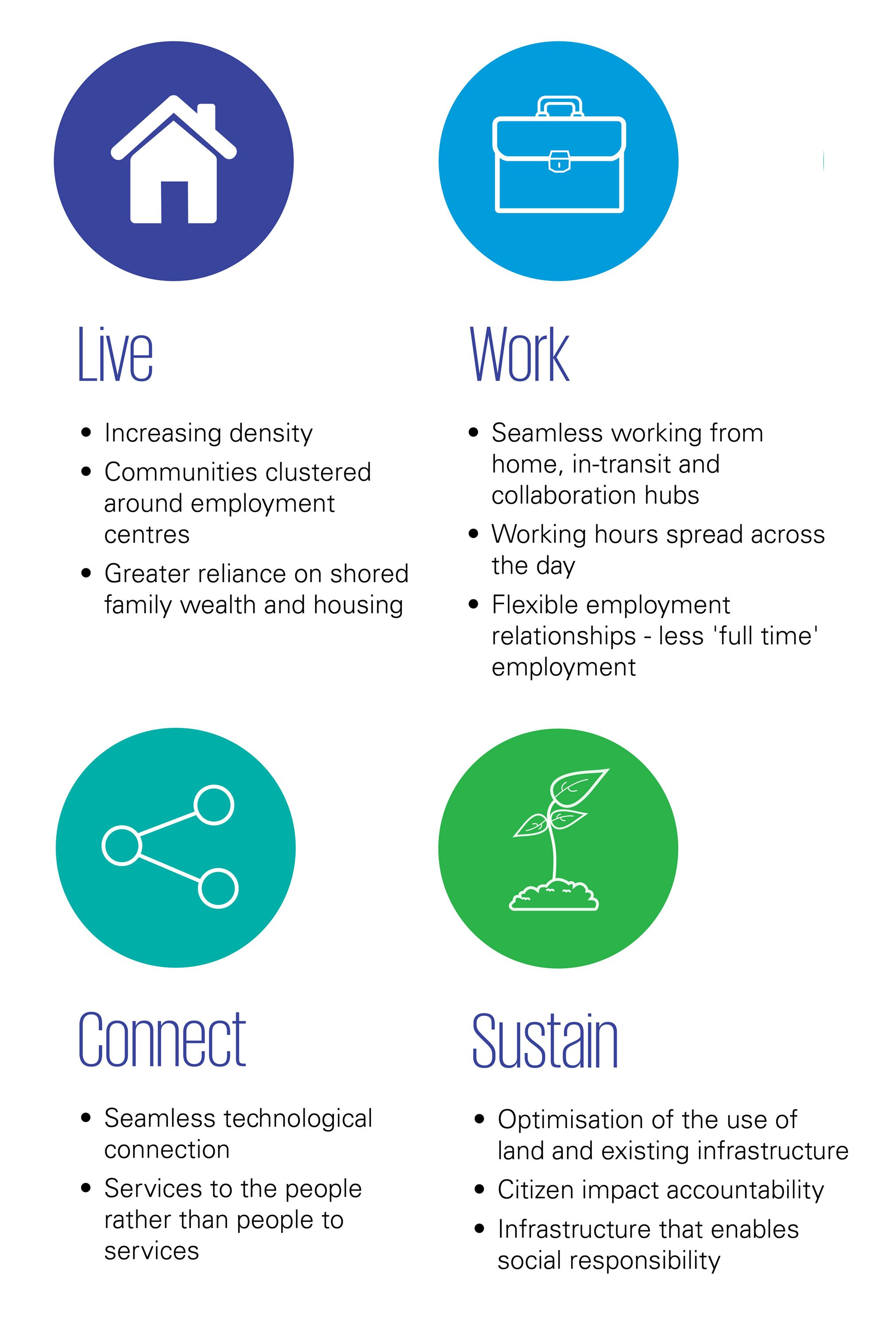 Rethinking infrastructure planning info-graphic – Live, Work, Connect, Sustain