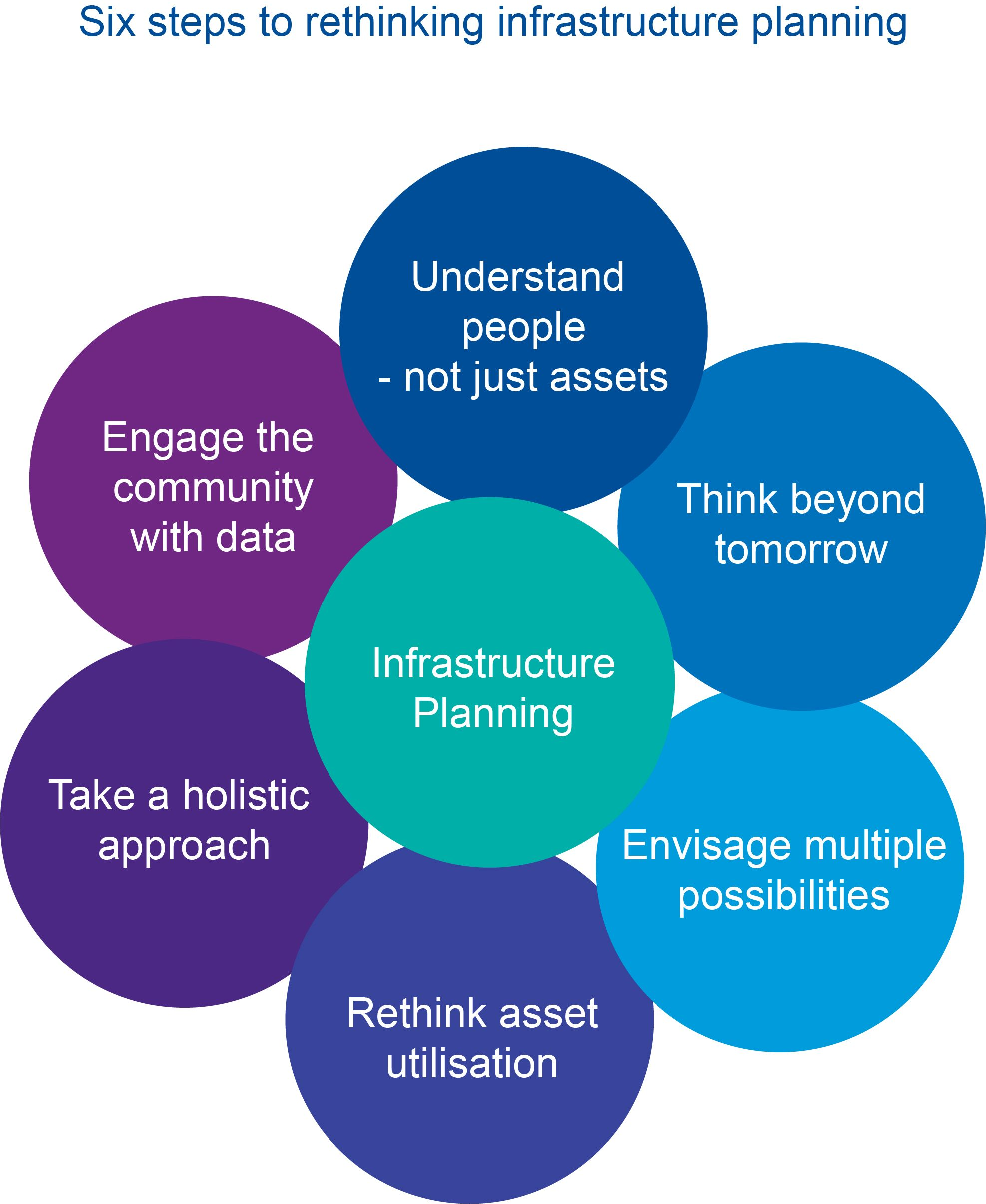Six steps to rethinking infrastructure planning – infographic