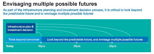Envisaging multiple possible futures
