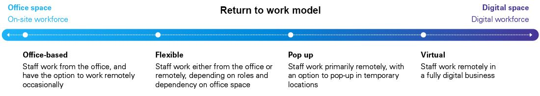 Return to work model