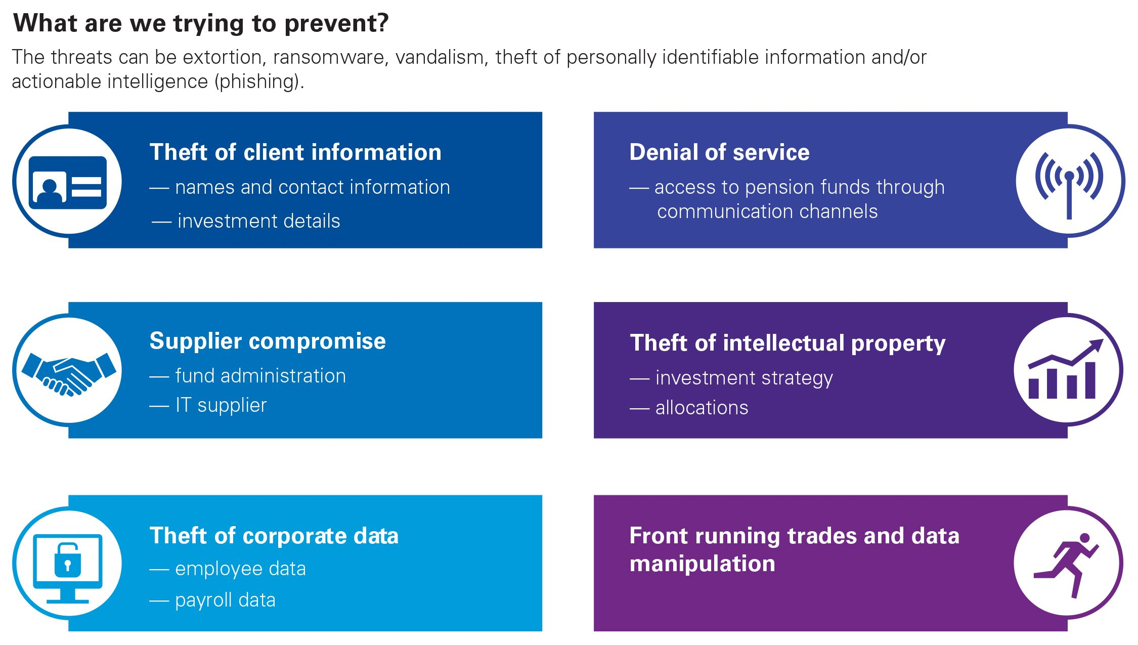 Rising cybersecurity threat prompts regulatory reaction chart