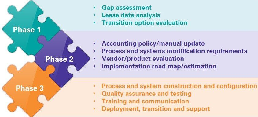 road map for IFRS/HKFRS 16 implementation
