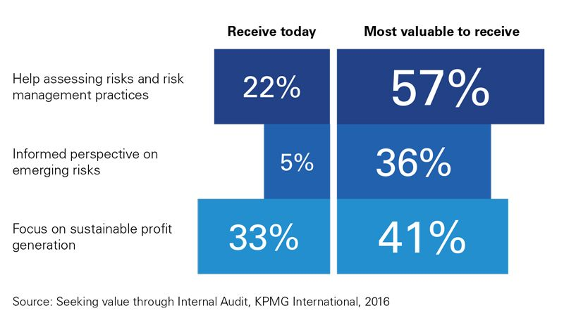 What IA insights do companies receive, what is most valuable?