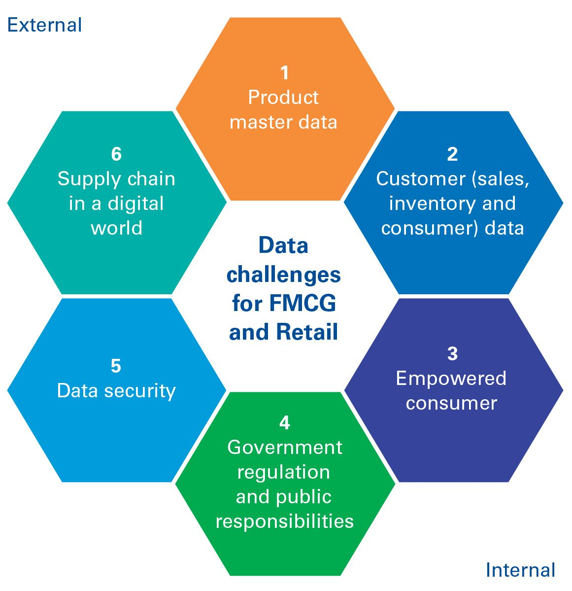 Six data challenges for FMCG and Retail – Infographic