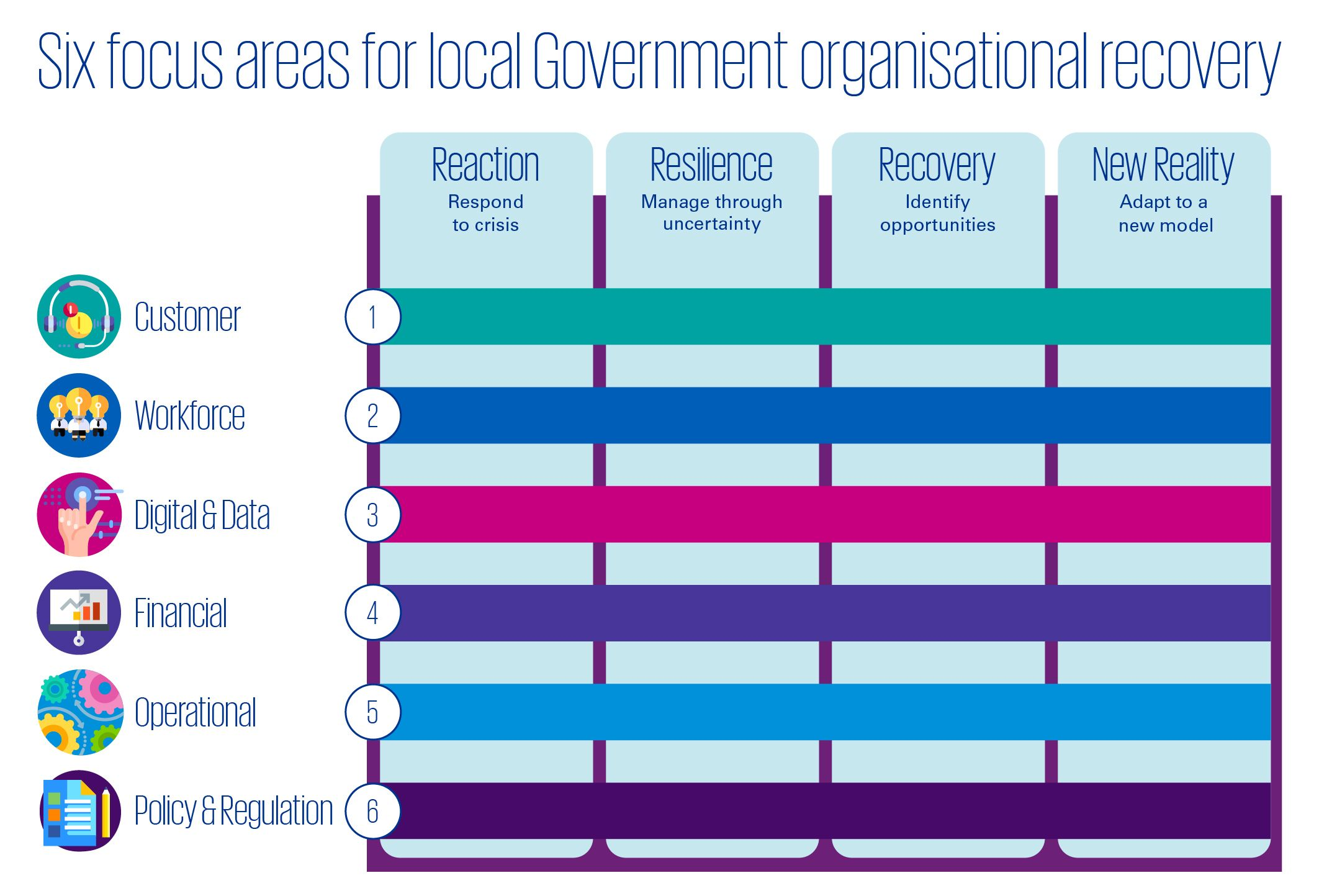 Six focus areas for local Government organisational recovery