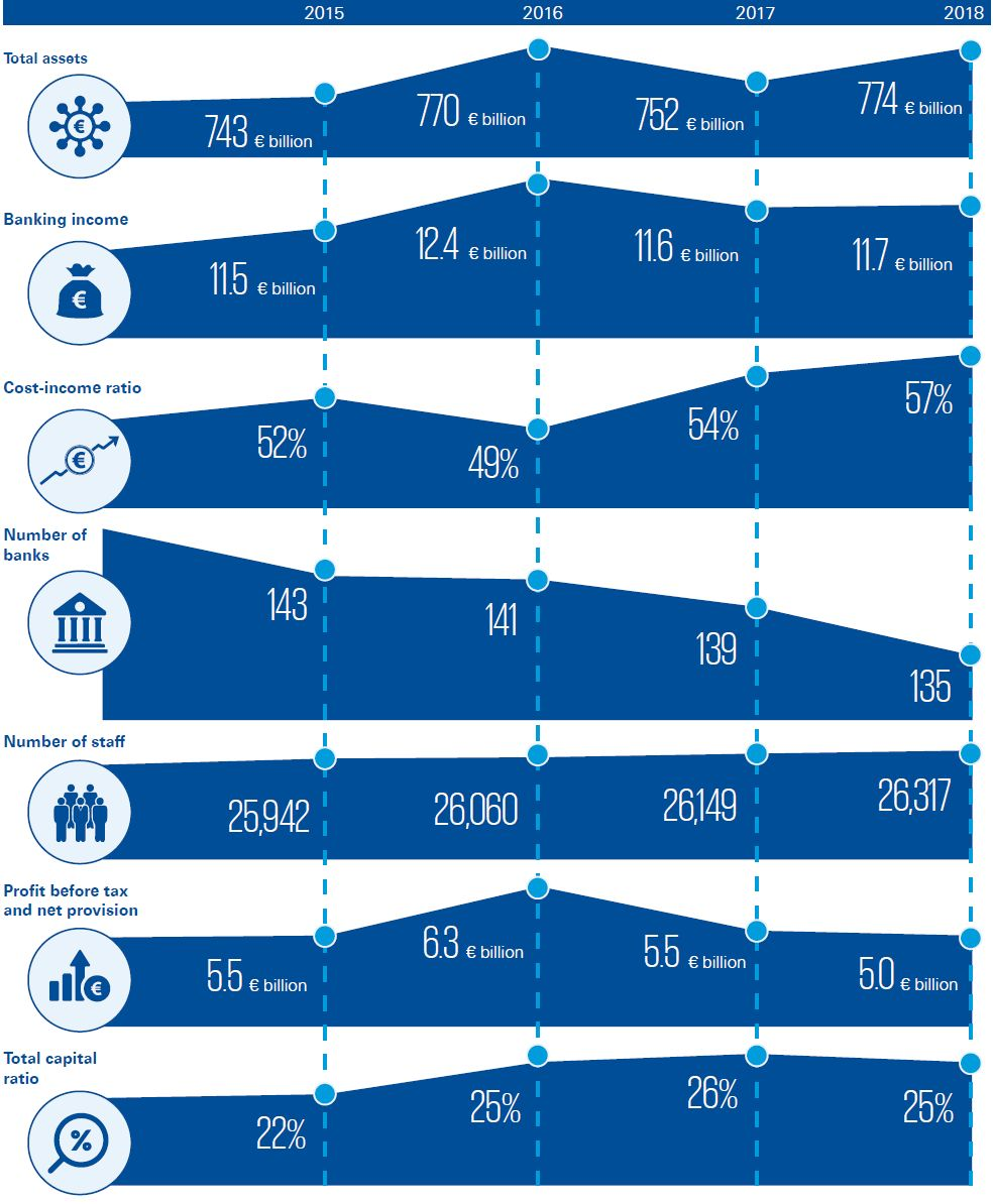 Size of the Luxembourg Banking Industry: 2015 to 2018