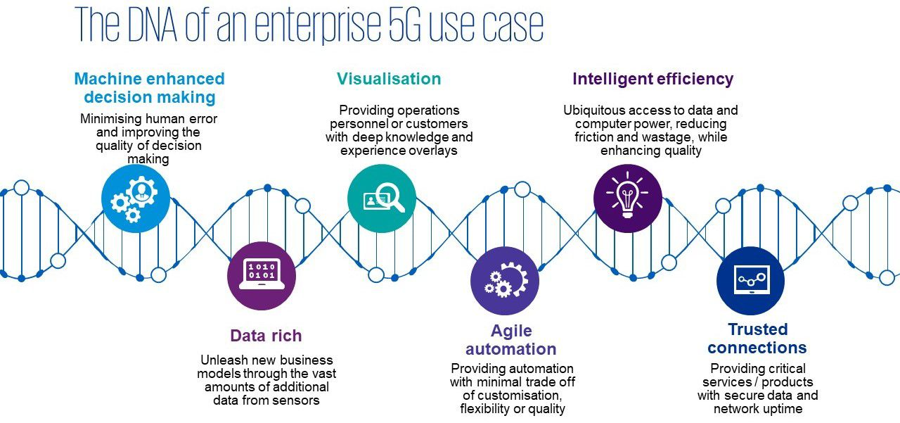 The DNA of 5G enterprise value that will drive value for telecom businesses