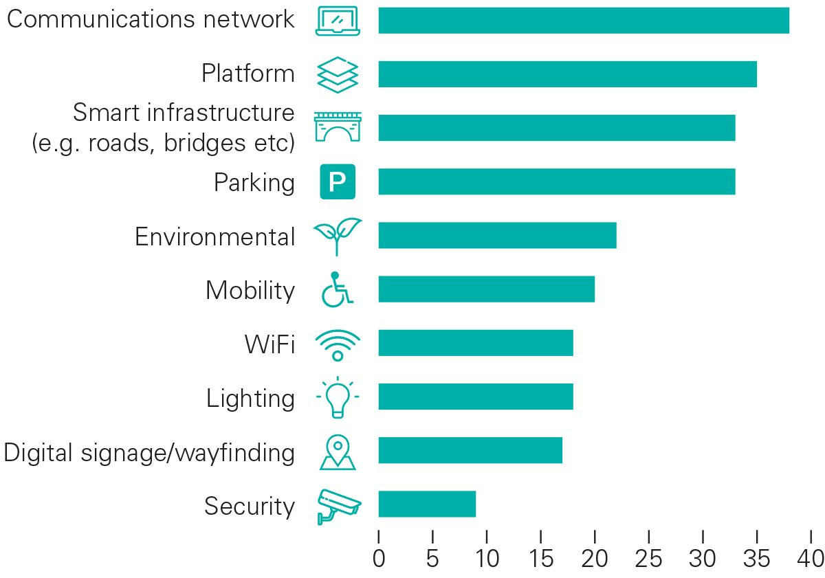 Smart Cities: Top projects planning in next 12-18 months