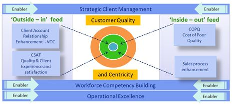 Strategic Client Management