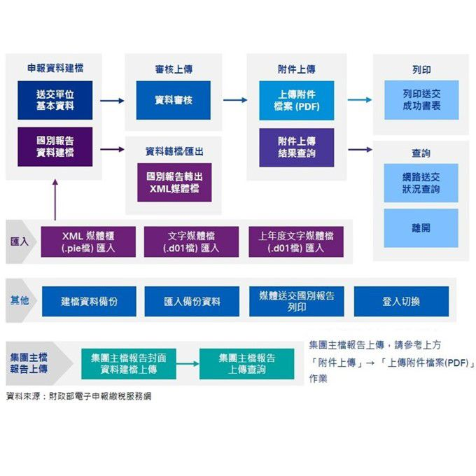 taiwan-cbcr-master-file-online