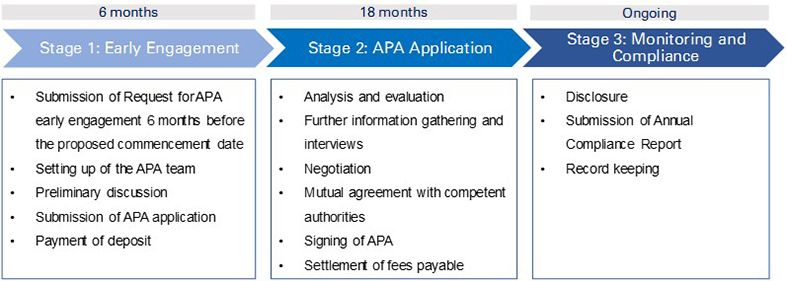Summary of the 3-stage APA process