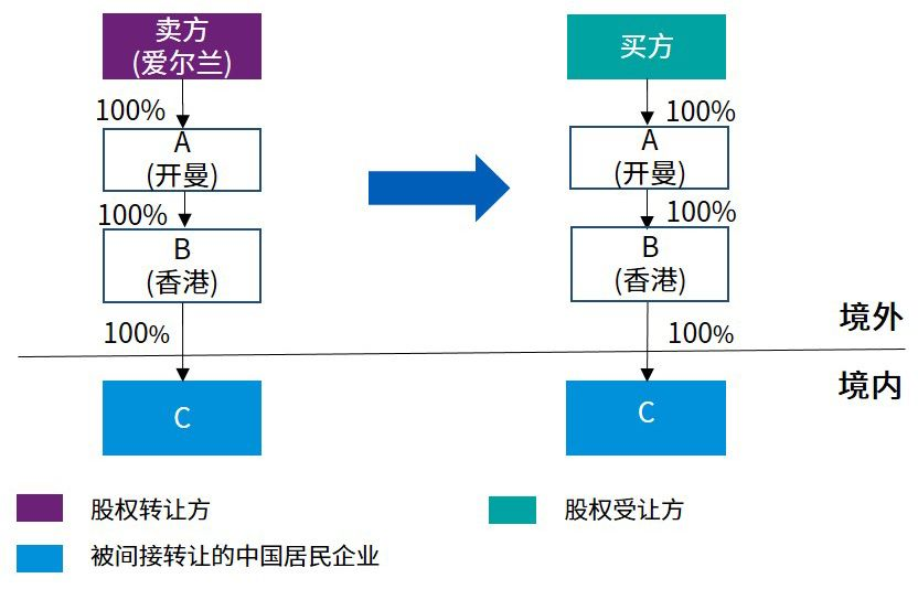 tax-consideration-of-indirect-equity-transfer-01