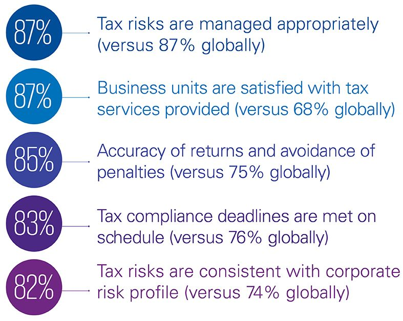 Tax Infographic chart H