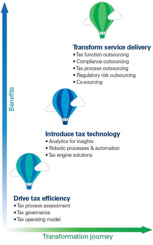 Tax transformation journey – Infographic