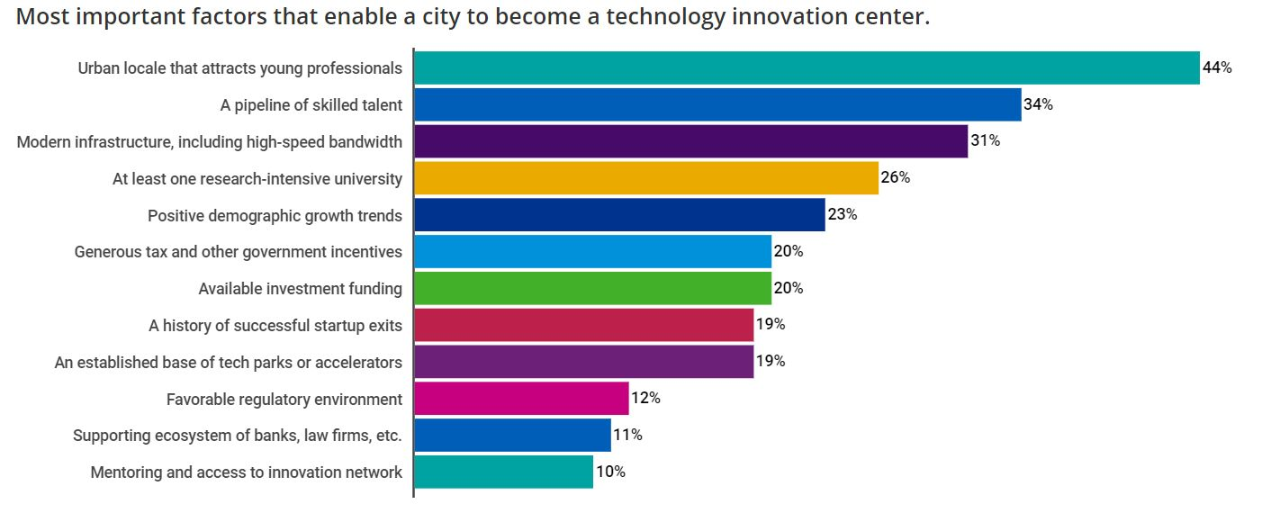 Most important factors that enable a city to become a technology innovation center.