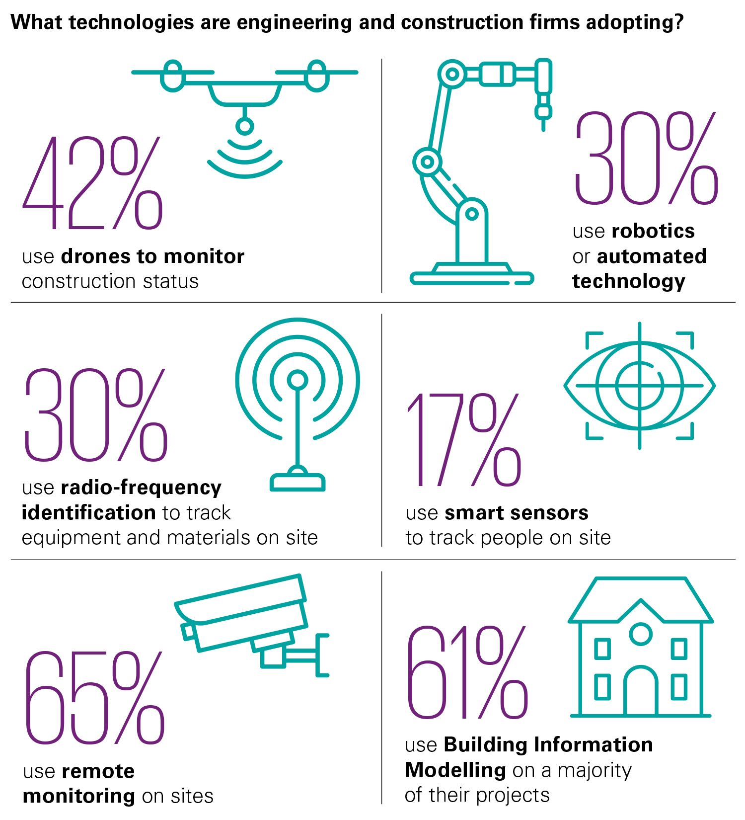Technologies being adopted by engineering and construction firms