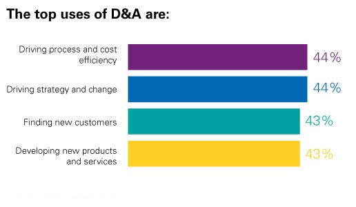 top uses of D&A chart