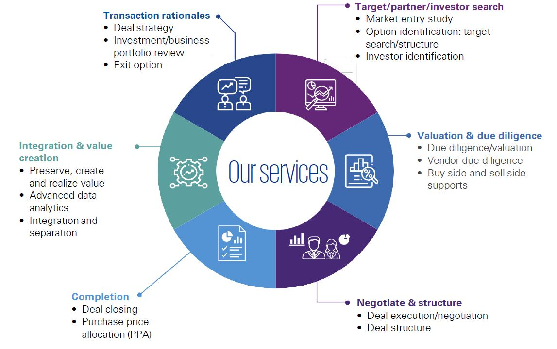 KPMG Deal Advisory Services