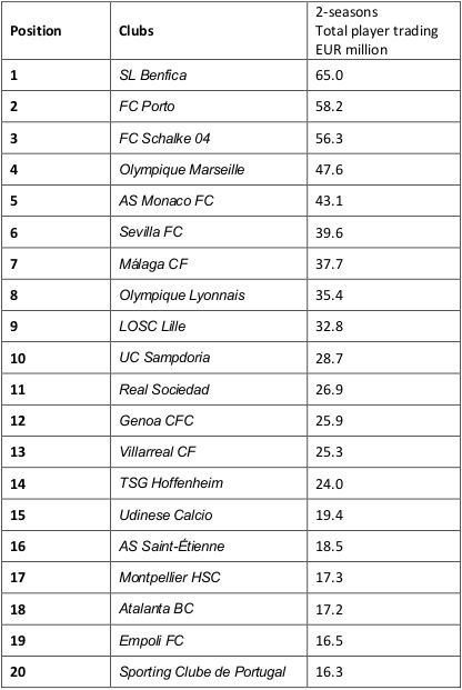 Portuguese clubs top the table of KPMG Football Benchmark's Player Trading Ranking - The European Top 20