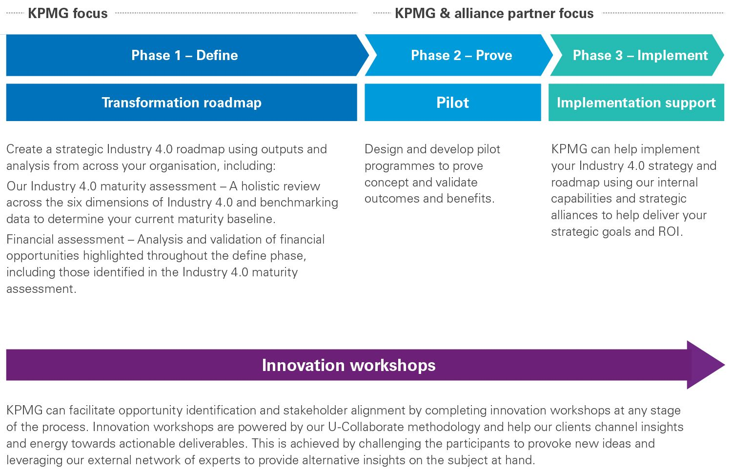 Industry 4 unique challenges and objectives infographic